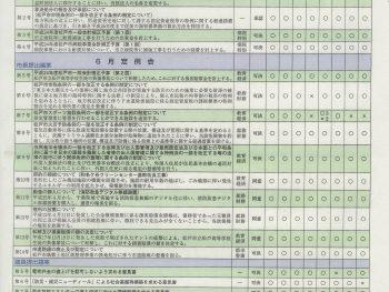 パーマリンク先: 請願第7号「松戸市議会議員の議案に対する賛否態度の公開を求める請願」審議概要(2/2)
